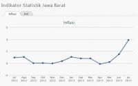 Inflasi Jabar 235
