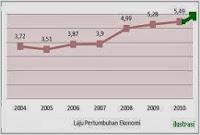 Laju Pertumbuhan Ekonomi Meningkat 233