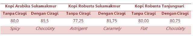 Bangga Kopi Bogor 238