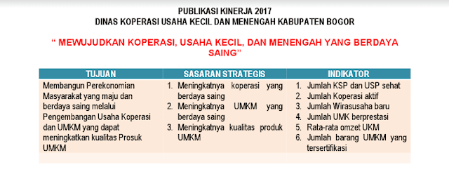Kinerja Dinas Koperasi UKM Kabupaten Bogor Tahun 2017 236